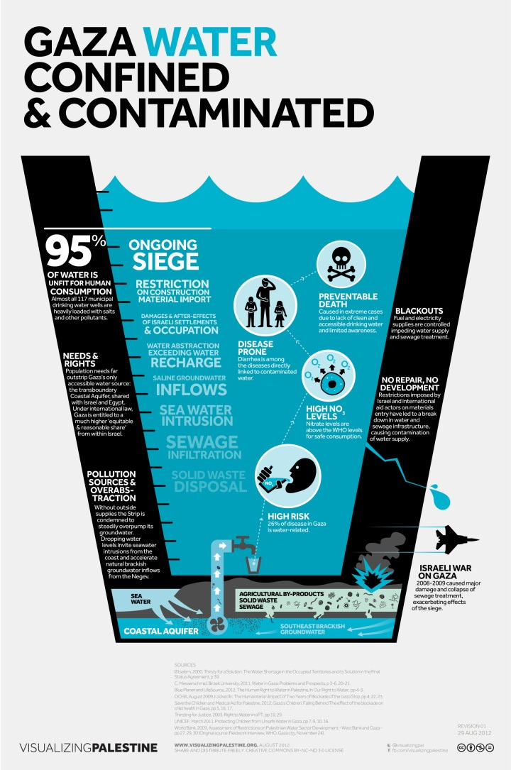 Gaza Water Confined & Contaminated. August 2012
