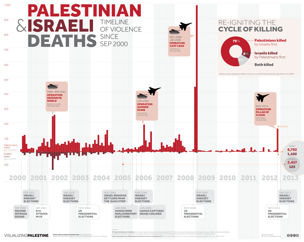 Palestinian and Israeli Deaths: Timeline of Violence Since September 2000. November 2012